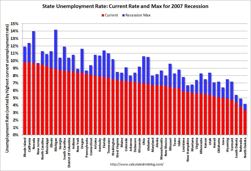 Unemployment Improvements