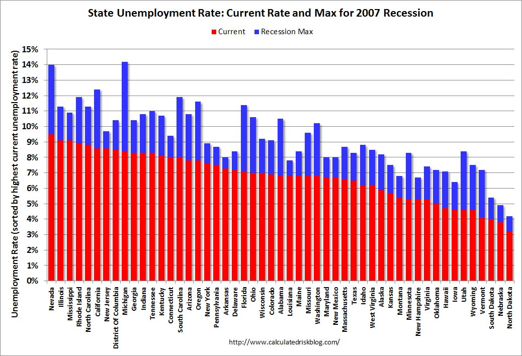 May Unemployment 2013